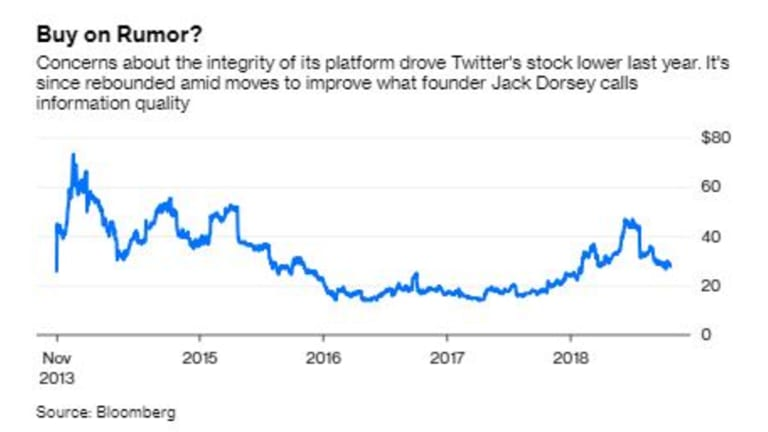 Twitter shares over the past five years.