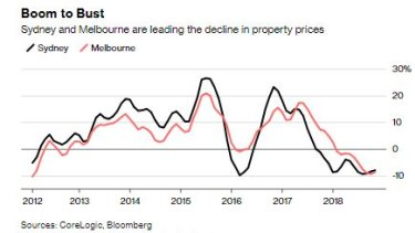 They were the nation's hottest property markets, now Sydney and Melbourne are the cities with the biggest price declines.
