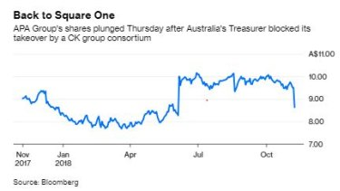 Shares of APA tanked on Thursday following the government's decision to block the deal, but not as much as expected.