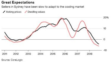 While sellers are starting to lower their price expectations, buyers are adjusting theirs even faster.