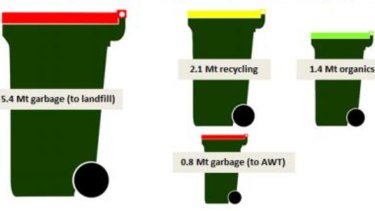 Waste collected by Australian local governments by service type, in million tonnes (Mt) in 2016-17.