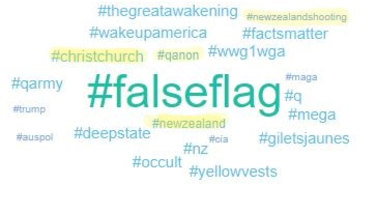 A word cloud of #falseflag tweets showing mentions of the New Zealand attack.