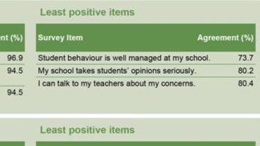 Queensland students identify least positive issues at their state schools in 2019.