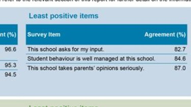 """Parents identify  """"least favourite"""" issues in Queensland state schools in 2019."""