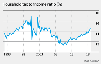 The tax man is gobbling up income growth