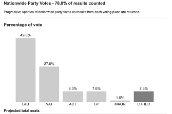 The vote count as of 8.15 AEST.